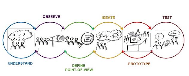 design-thinking-principles