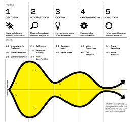 Design Thinking: Inspiration, Ideation and Implementation