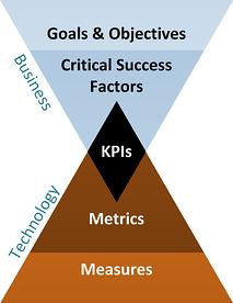 kpi-diagram