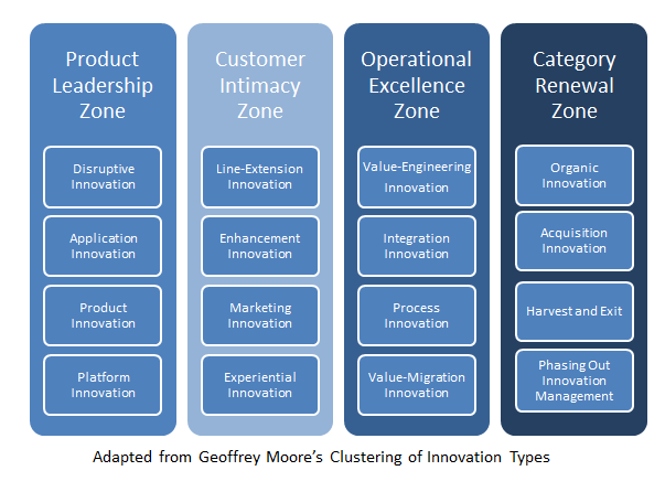 clutering-of-innovation-types