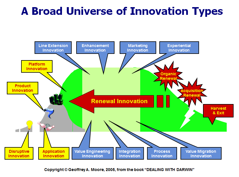 How to categorize your innovation efforts