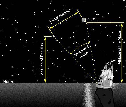 longitude-by-stars