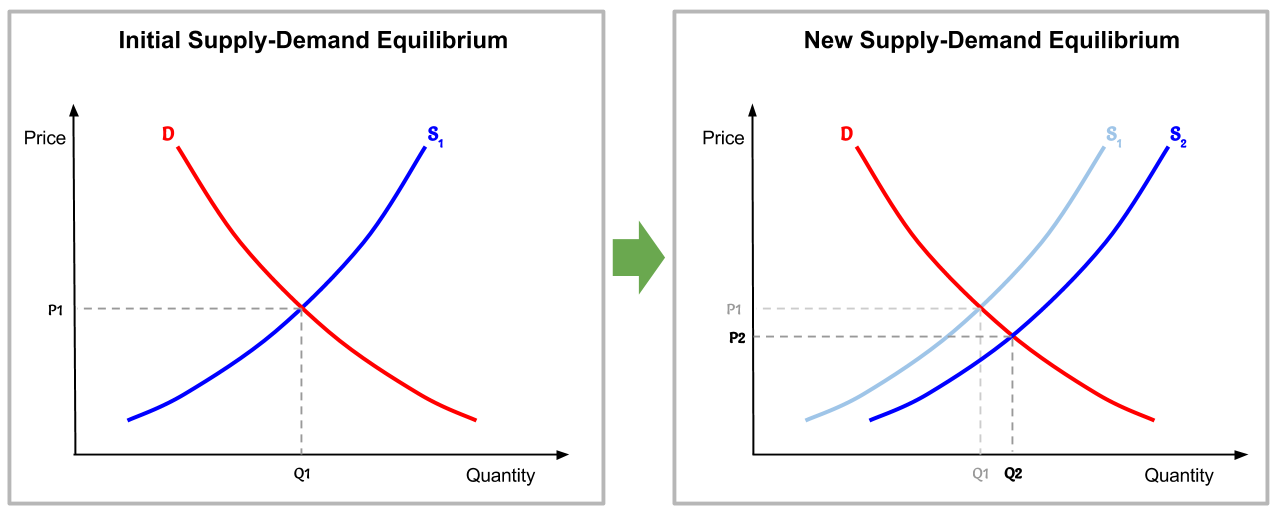 Shifting_the_supply_curve