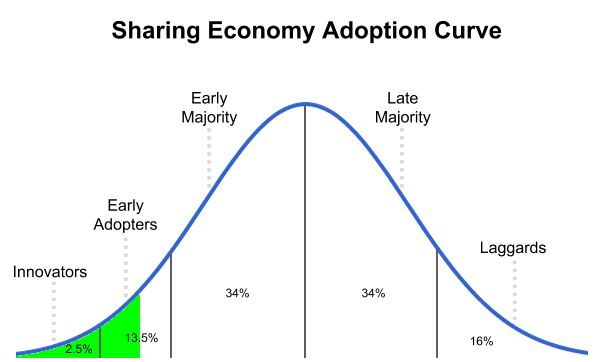 Sharing_Economy_-_adoption_curve