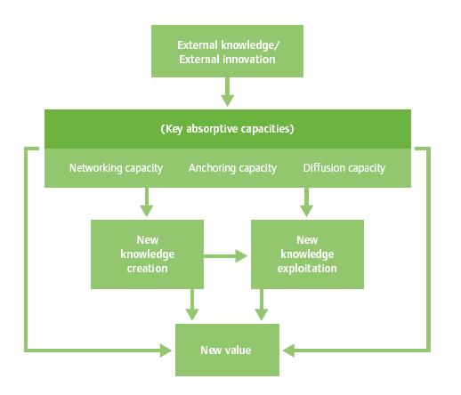 key-absorptive-capacities