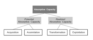 absorptive-capacity