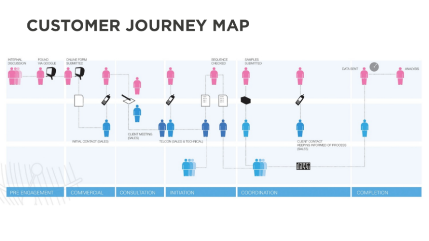 An Introduction To Customer Journey Mapping - User journey map