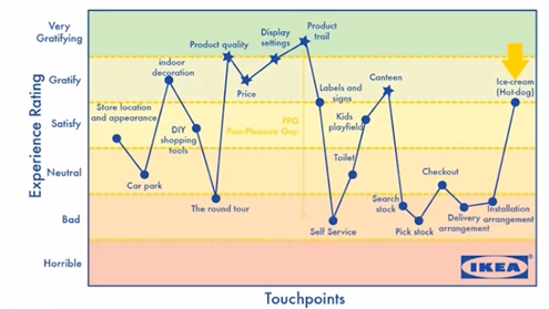 ikea-touchpoints-graph-2