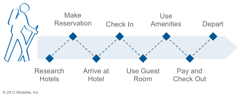 NOW ADDED TO FIRST PART! Customer Journey Mapping – the framework (part 2)