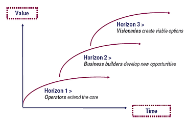 Using the Three Horizons Framework for Innovation
