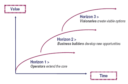 three-horizons-value-time-axis