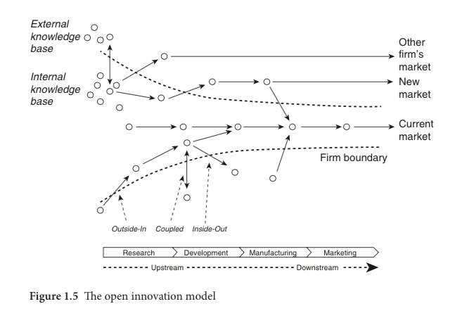 new-frontiers-in-open-innovation
