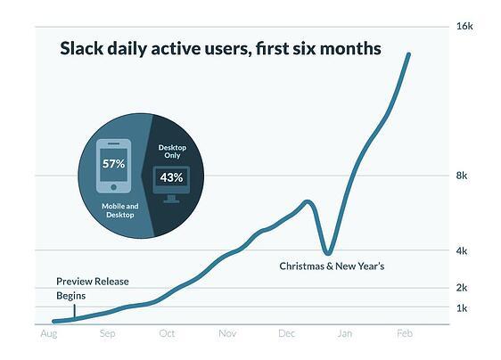 slack-users