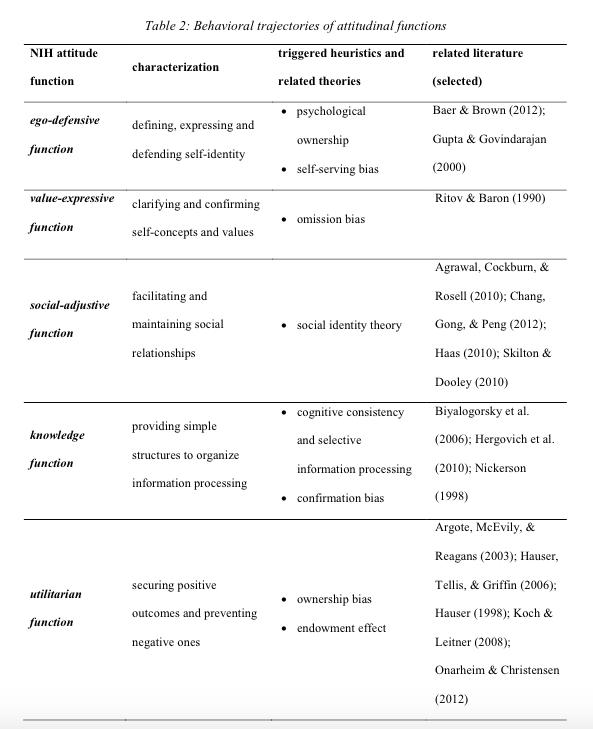 behavioral-trajectories-of-attitudinal-functions