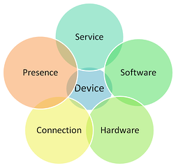 Beyond Product v Service: The Age of the Device