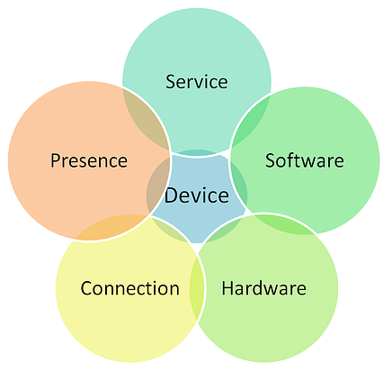 designing-for-the-device