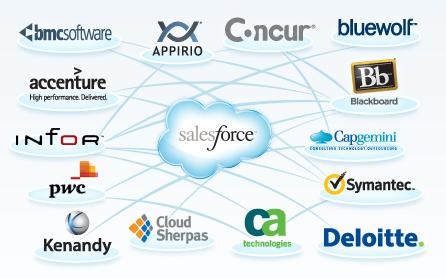 salesforce-partner-network