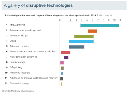Disruptive Innovation – An opportunity for growth