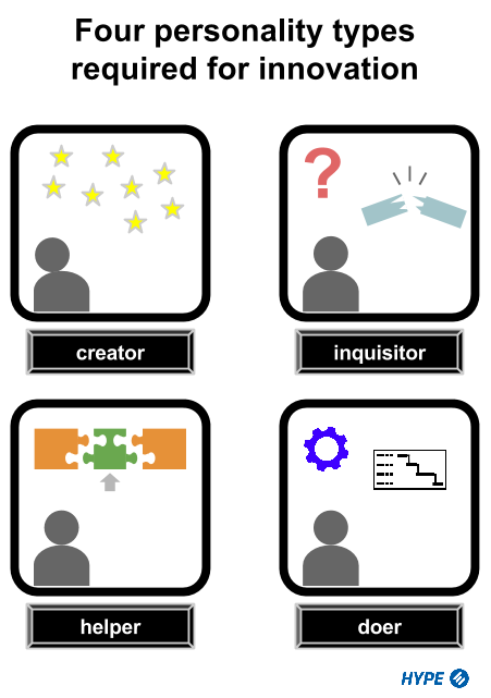 4_personality_types_required_for_innovation