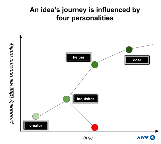 Idea_probability_of_realization