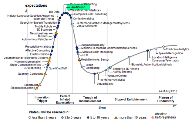 hype-cycle-gamification