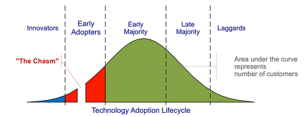 Diffusion and adoption - what we can learn from Everett M. Rogers