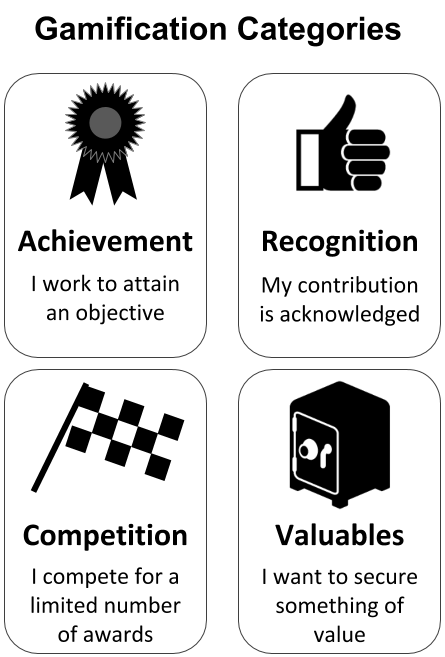 How Gamification Can Enhance Innovation in Your Business