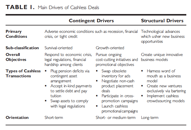 Cashless Business Models And The Potential Of Modern Barter