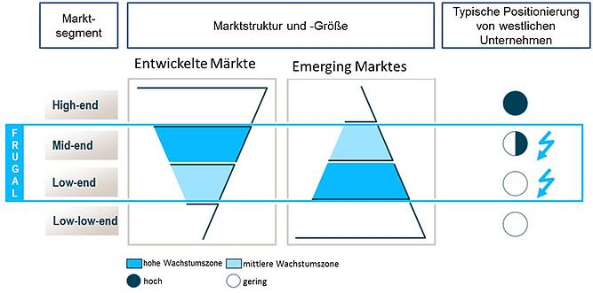 Abb 7_Marktsegmente etc