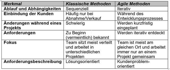 Abb-1-Tabelle