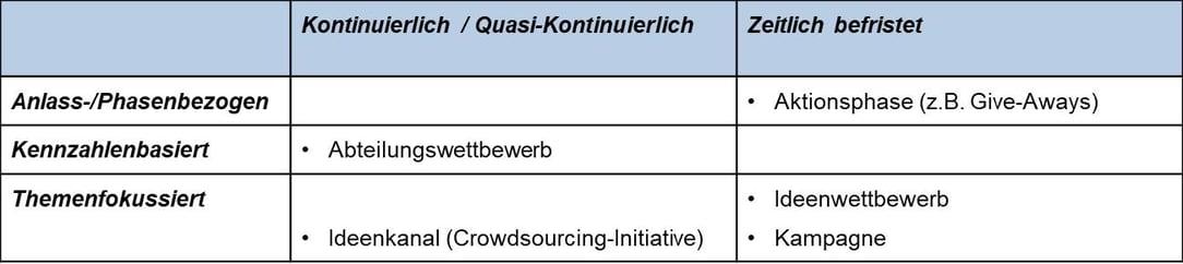 """Kampagnen, Wettbewerbe und andere Sonderaktionen – Konzepte für """"besondere"""" Zeiten"""