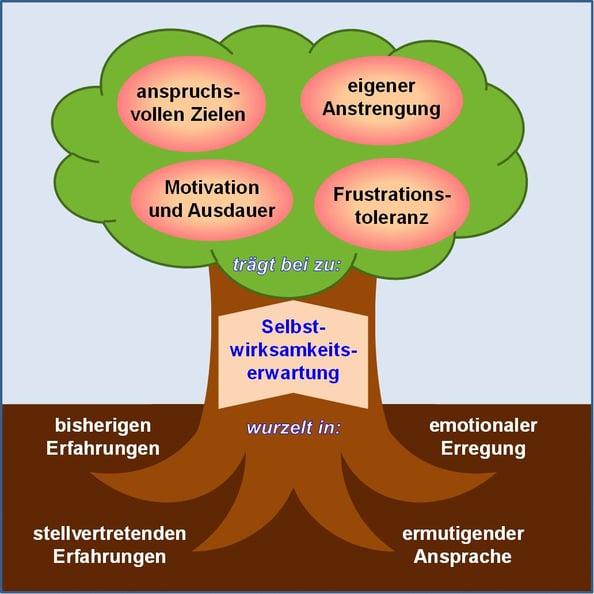 Blog-13-1_Baum-Selbstwirksamkeit_2020-06-08