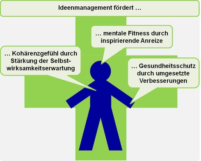 Blog-14_BGM-und-IdM_2020-06-18