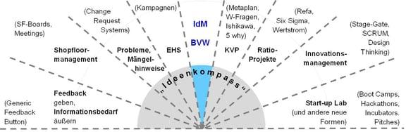 Blog-1_Ideenkompass_2019-12-05-1