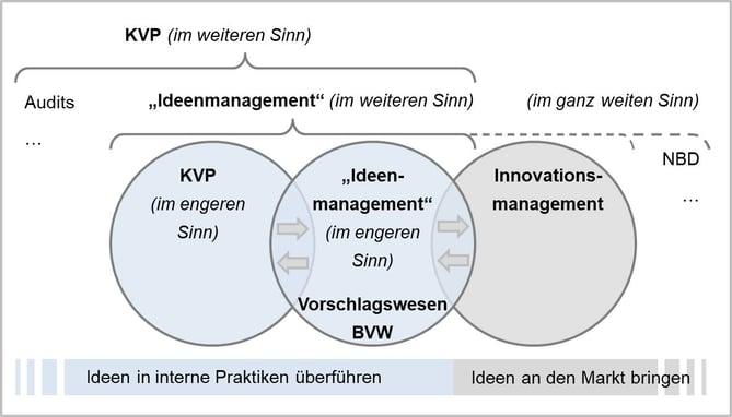 Blog-23-1_KVP-IdM-Inno_2020-11-27