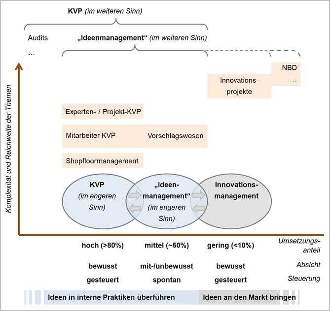 Blog-23-2_KVP-IdM-Inno-komplett_2020-11-27