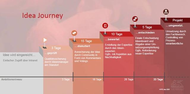 Blog-24-1_Organisation-Generali_2020-12-16