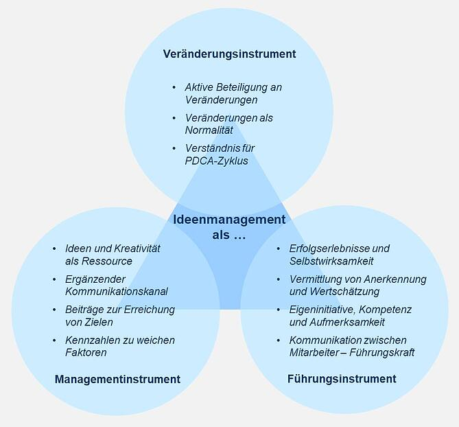Blog-30-1_Management-Führung-Change_2021-02-26