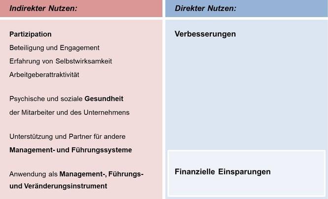 Blog-41_Nutzen-Ideenmanagement_2021-07-26