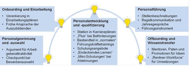 Blog-43_IdM-und-HR_2021-08-30-1