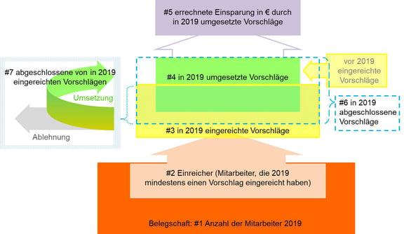 Blog-5-1_Kennzahlenstruktur_2020-01-30