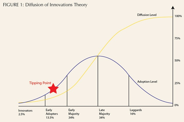 The Power of User-Led Innovations