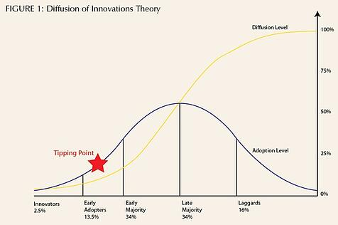 Diffusion-of-Innovations-Theory.jpg