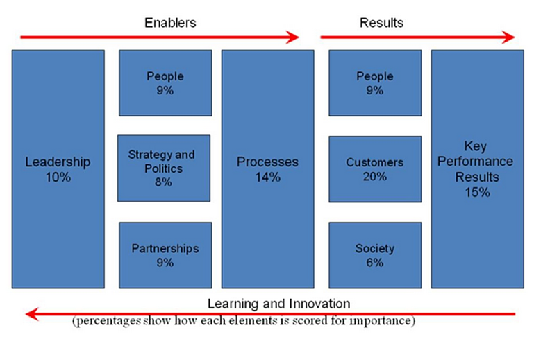 The Baldrige Framework: In Pursuit of Excellence