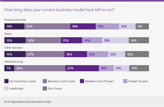 How long your business model has left digital transformation microsoft report.png