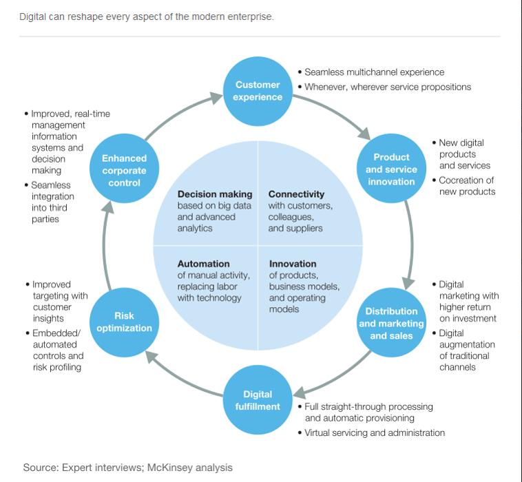 McKinsey report image digital transformation.png