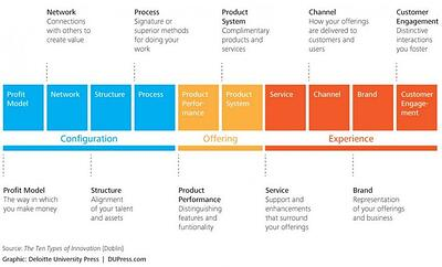 The Ten Types of Innovation Framework - and How to Use It