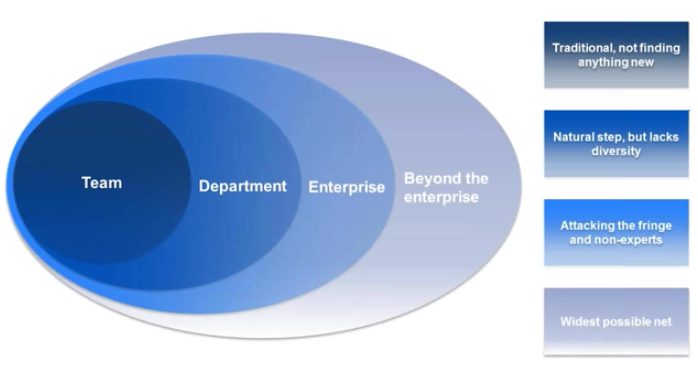 Effective Co-Creation - A Guide to Open Innovation Programs