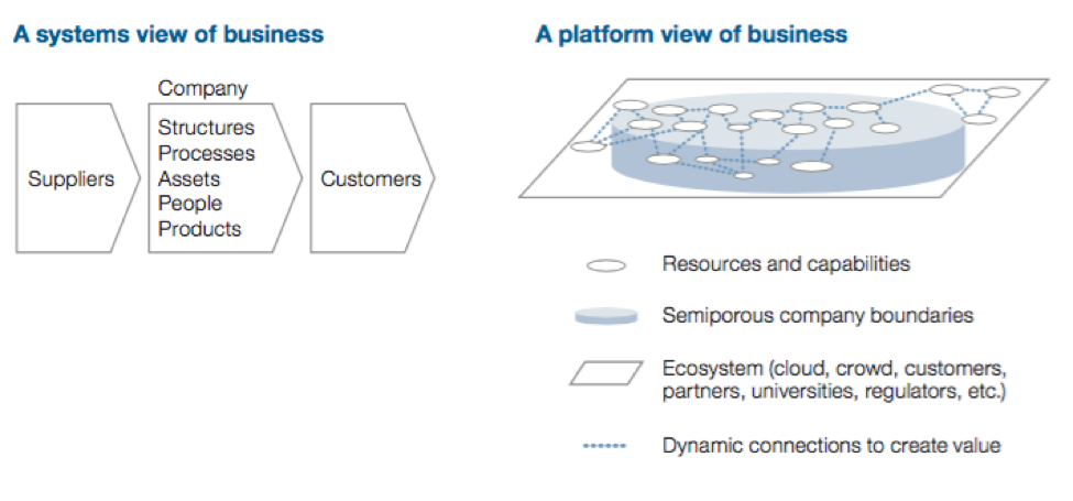 a-platform-view-of-business.png
