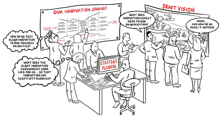 Is Your Organization Prepared for Innovation?